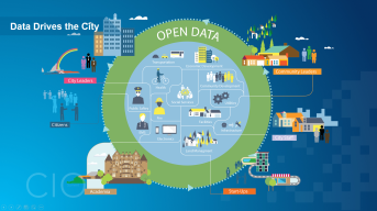 While it's data that drives the government, it's open data that drives the community.